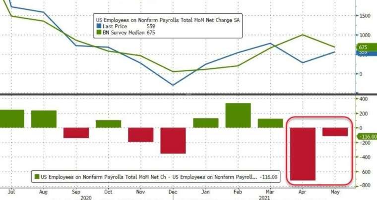 美國非農就業連續 2 個月遜於市場預期 (圖:Zerohedge)