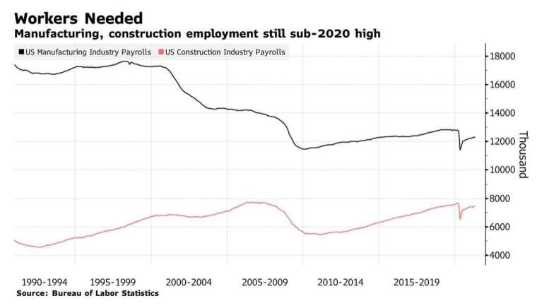 美國製造業、建築業勞動力人口仍低於 2020 年初高位 (圖:Bloomberg)