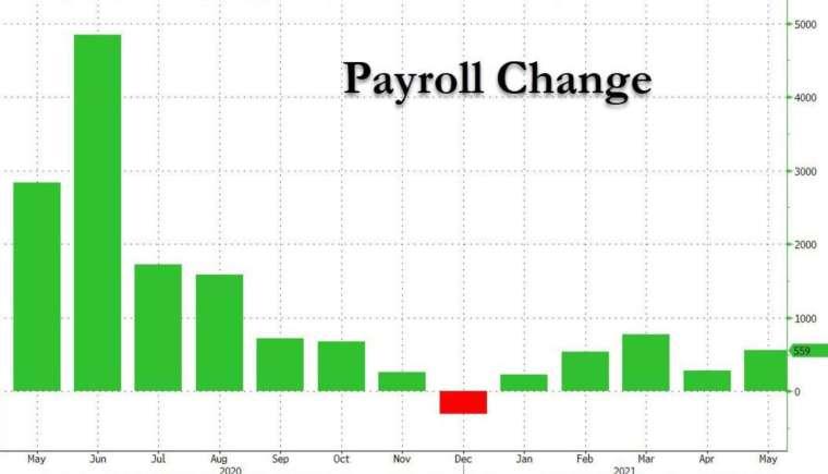 美國5月新增非農55.9萬人,遜於預期 (圖:Zerohedge)
