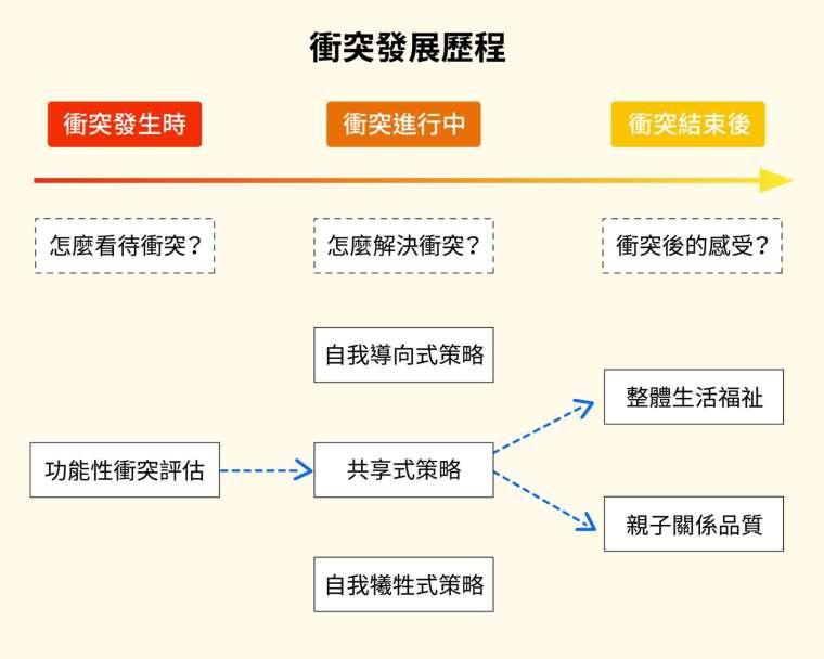 葉光輝研究團隊分析不同衝突路徑的影響。結果發現,只有「功能性衝突評估」→「共享式策略」這個路徑,能同時有助於成人子女個人福祉及親子關係,共享式策略是三個策略裡唯一具顯著效果的中介變項。 圖│研之有物(資料來源│葉光輝)