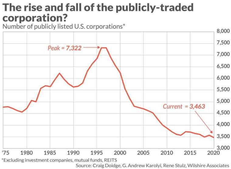 美國上市企業數量變化 (圖: Marketwatch)