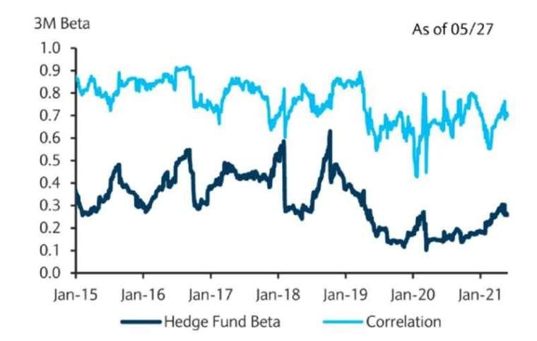 對沖基金股票曝險 (圖: Bloomberg)