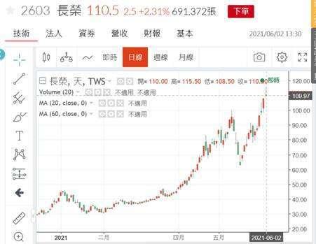 (圖四:長榮海運股價日K線圖,鉅亨網)