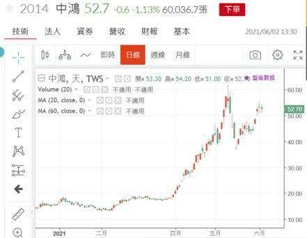(圖五:中鴻鋼鐵股價日K線圖,鉅亨網)