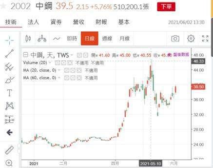 (圖二:中鋼股價日K線圖,鉅亨網)