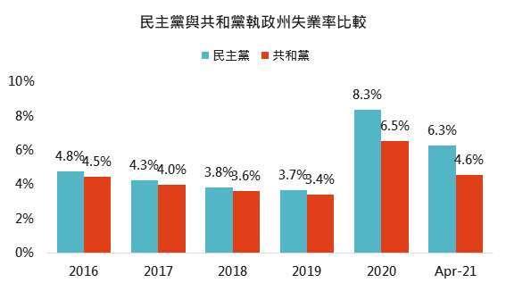 資料來源:Bloomberg、U.S. BUREAU OF LABOR STATISTICS,「鉅亨買基金」整理,2021/6/3。