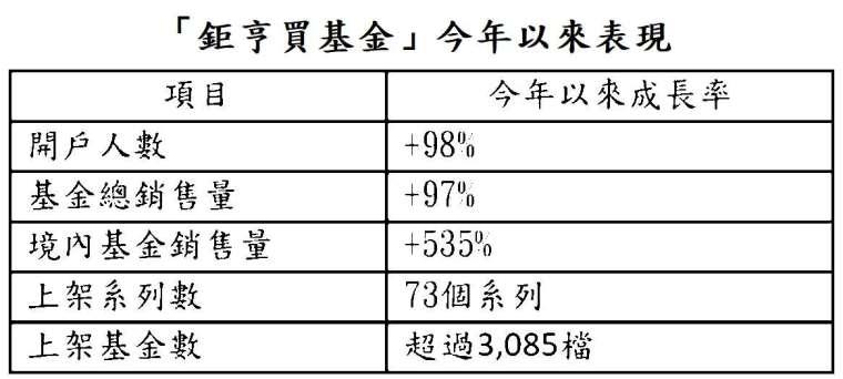 資料日期:2021/5/31,成長率係指與去年同期比較,資料來源:鉅亨買基金