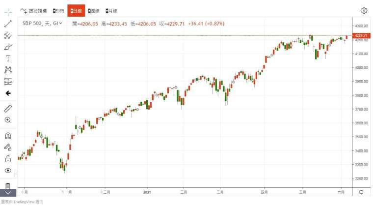 S&P500 指數 圖片:anue 鉅亨