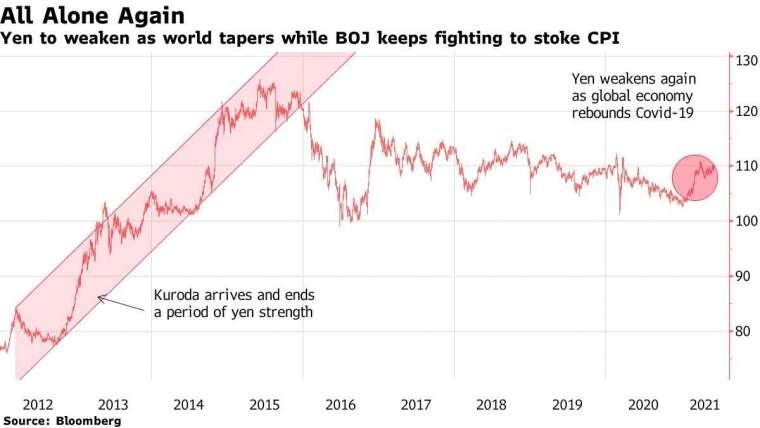 日圓近年走勢。來源: Bloomberg