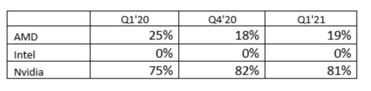 Nvidia 市佔率高達 81%(圖片:venturebeat)