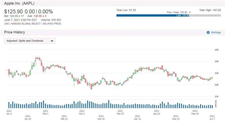 AAPL 股價走勢圖 圖片:anue 鉅亨