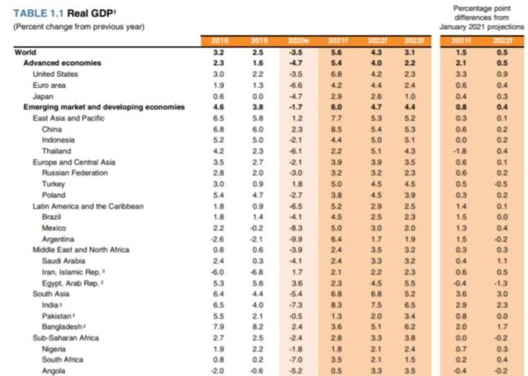 世銀預測全球各地 2021 年到 2023 年的經濟成長率 (圖片:世界銀行)