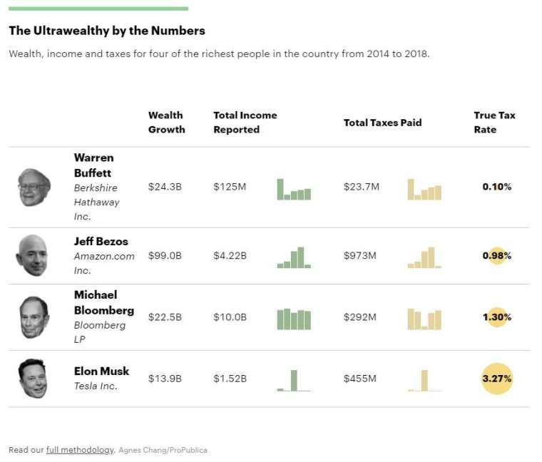 2014-2018 年間前四大富豪身價、收入、稅額與真實稅率 (圖: ProPublica)