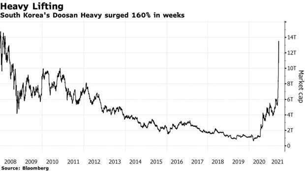 斗山重工 2008 至今市值變化 (圖: Bloomberg)