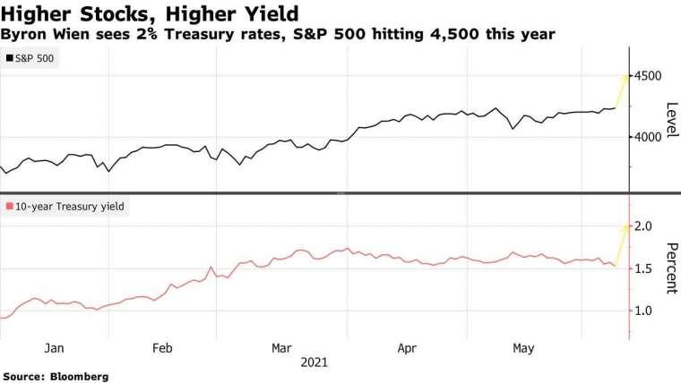 上:S&P 500 下:10 年期美債殖利率 圖片:Bloomberg