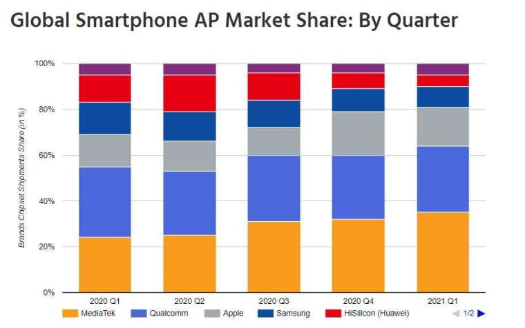 Q1 全球手機晶片業者市占率。(圖: 擷取自 Counterpoint)