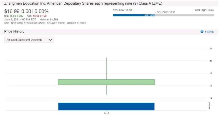 ZME 股價走勢圖 圖片:anue 鉅亨