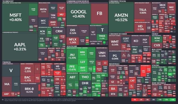 標普 11 大板塊有 4 大板塊收紅,醫療保健、公用事業和房地產板塊領漲。金融、工業和材料領跌。(圖片:finviz)