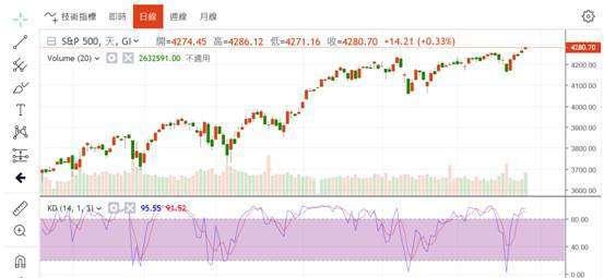 (圖四:S&P 500股價指數日K線圖,鉅亨網)