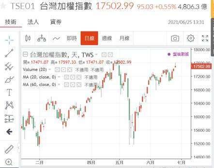 (圖一:台股加權股價指數日K線圖,鉅亨網)