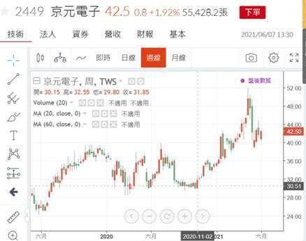 (圖二:京元電子股價日 K 線圖,鉅亨網)