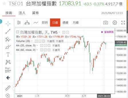 (圖一:台股加權股價指數日 K 線圖,鉅亨網)