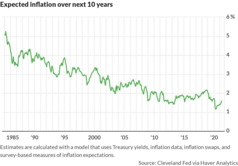 克里夫蘭聯準銀行 10 年長期預估通膨 (圖: Cleveland FED)