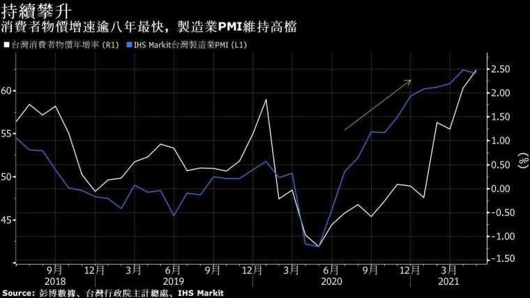 白:台灣消費者物價指數 藍:IHS Markit製造業PMI 圖片:Bloomberg