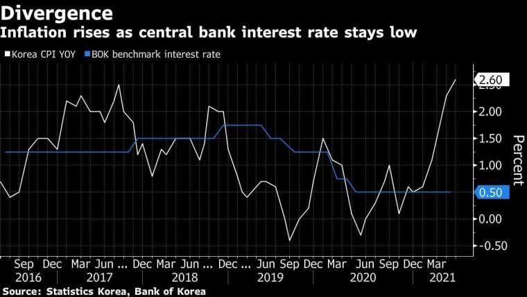 白:南韓通膨率年增率 藍:南韓央行基準利率 圖片:Bloomberg
