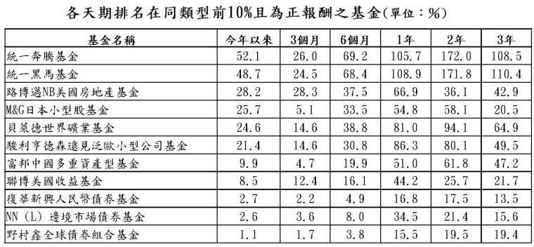 資料來源:晨星;資料日期:截至 2021/5/31;報酬率統一以美元計算,排名係依據晨星分類。