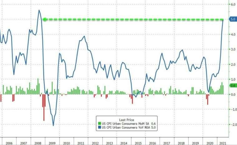 綠線:美國 CPU 月增率,藍線:美國 CPI 年增率 (圖:Zerohedge)