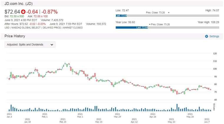 JD 股價走勢圖 圖片:anue 鉅亨