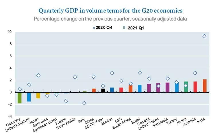 (圖:OECD)