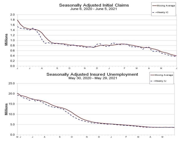 上圖為失業金初領數線圖,下圖為續領數線圖 (圖:美國勞工部統計局)