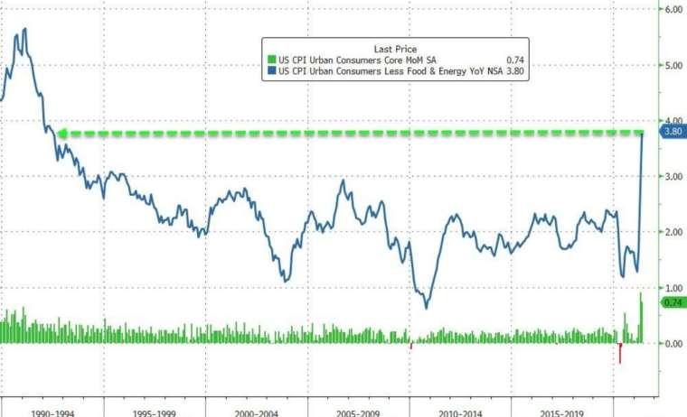 綠:美國核心 CPI 月增率 藍:美國核心 CPI 年增率 (圖:Zerohedge)
