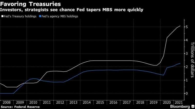 白:Fed 持有之美國公債部位 (兆美元) 藍:Fed 持有之 MBS 部位 圖片:Bloomberg