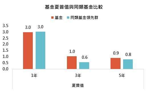 資料來源:MorningStar,「鉅亨買基金」整理,績效以美元計算至 2021/5/31。同類基金為台灣核備可銷售晨星新興市場股票類別主級別,同類基金領先群則表示同類基金第一四分位。此資料僅為歷史數據模擬回測,不為未來投資獲利之保證,在不同指數走勢、比重與期間下,可能得到不同數據結果。