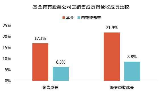 資料來源:MorningStar,「鉅亨買基金」整理,資料截至 2021/5/31。同類基金為台灣核備可銷售晨星新興市場股票類別主級別,同類基金領先群則表示同類基金第一四分位。此資料僅為歷史數據模擬回測,不為未來投資獲利之保證,在不同指數走勢、比重與期間下,可能得到不同數據結果。