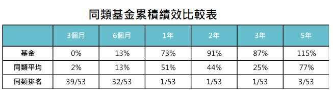 資料來源:MorningStar,「鉅亨買基金」整理,績效以美元計算至 2021/5/31。同類基金為台灣核備可銷售晨星新興市場股票類別主級別。此資料僅為歷史數據模擬回測,不為未來投資獲利之保證,在不同指數走勢、比重與期間下,可能得到不同數據結果。