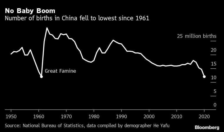 中國新生兒出生數 (自 1950 年來表現) 圖片:Bloomberg