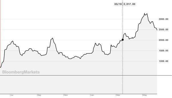 倫敦交易所歷史銅價: 破前高後回落