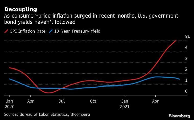 紅:CPI 年增率 藍:10 年期美債殖利率 圖片:Bloomberg