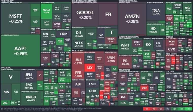 標普 500 指數 11 個類股有八個上漲表現,金融股和科技股領漲,醫療股跌最重。(圖: Finviz)