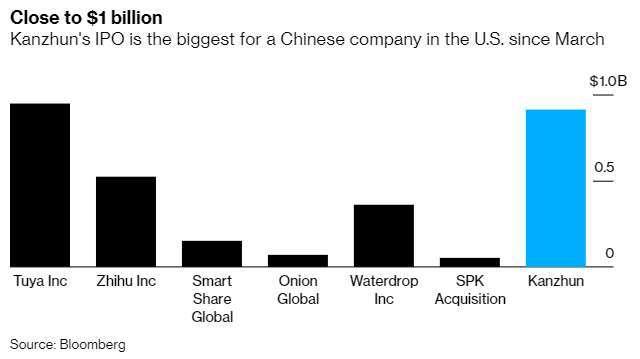 3 月以來美股中概股 IPO 籌集資金 (圖: Bloomberg)