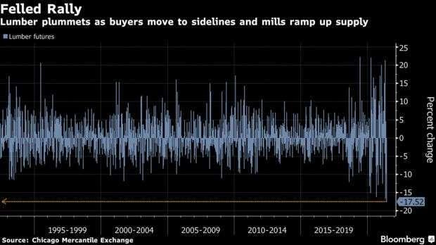 木材期貨歷史單周跌幅 (圖: Bloomberg)