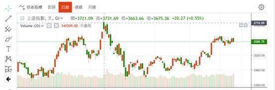 (圖三:上證股價指數日 K 線圖,鉅亨網)