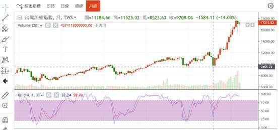 (圖五:台股加權股價指數日 K 線圖,鉅亨網)
