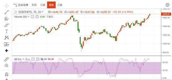 (圖一:非強勢的俄羅斯股價指數,鉅亨網)