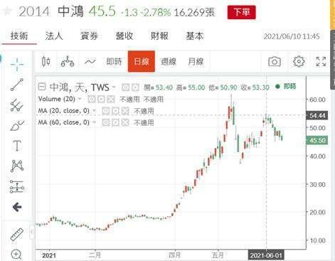 (圖三:鋼鐵類股中鴻股價日 K 線圖,鉅亨網)