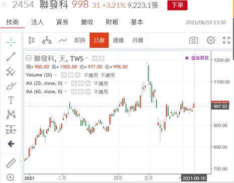 (圖五:聯發科股價日 K 線圖,鉅亨網)